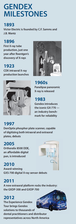 Gendex Celebrates 120 years of Imaging Excellence - Mentor